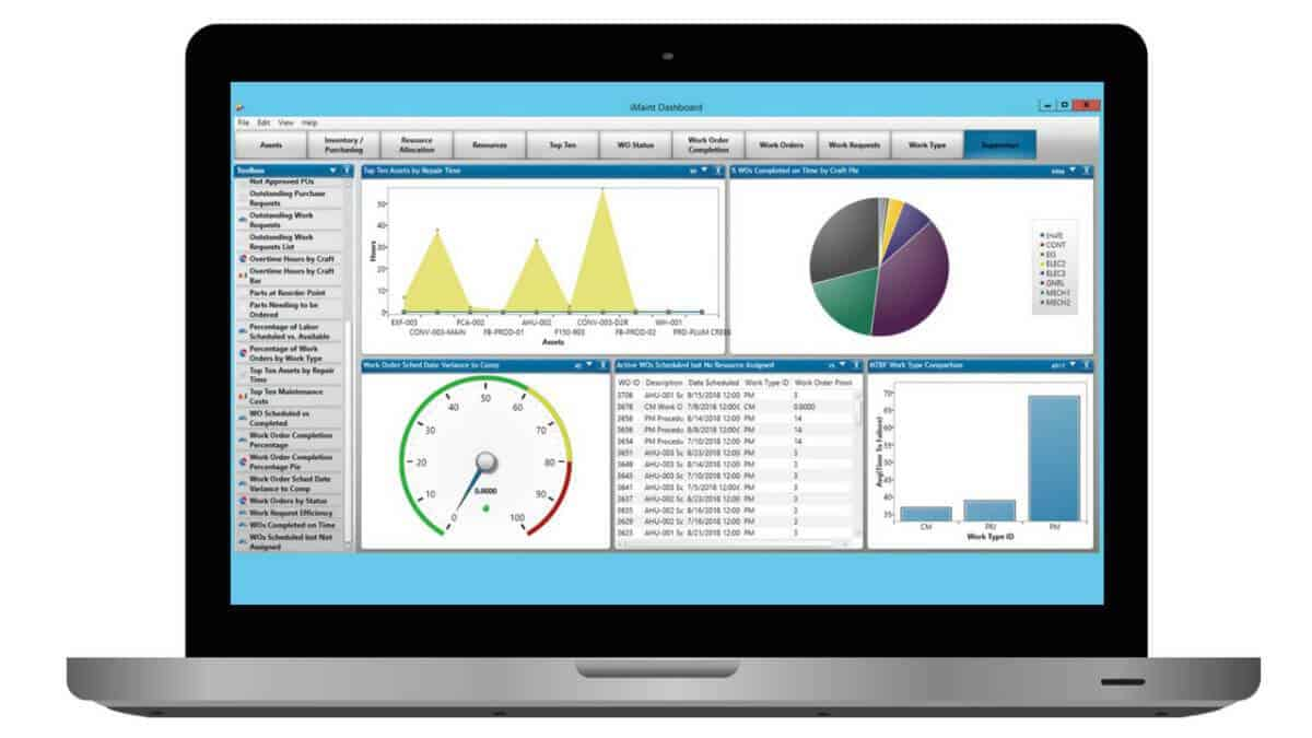 iMaint Dashboard | CMMS Feature Displaying KPIs in Real-Time