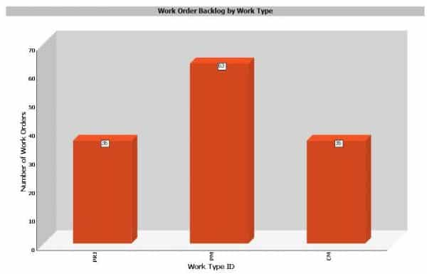 work order backlog by work type